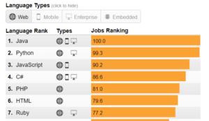 IEEEの人気言語ランキング、Pythonは人気